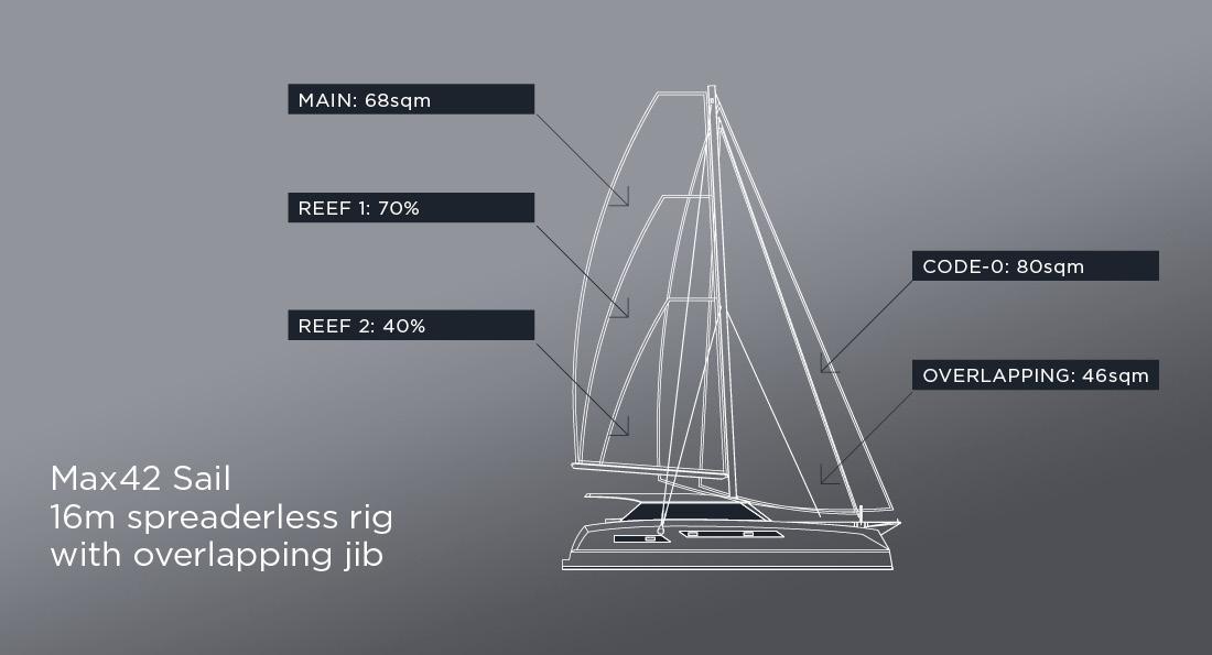 Max42 sail 16m rig