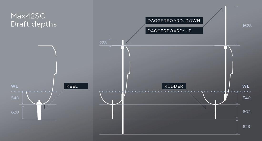 Max42SC draft depth