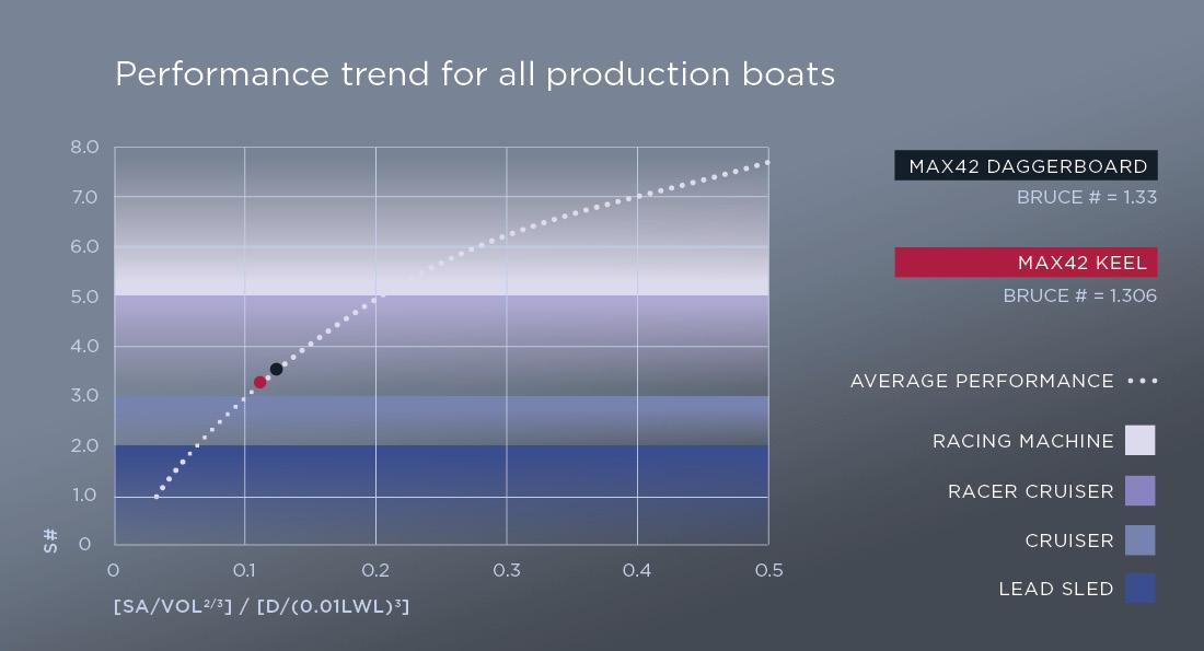 Max42SC performance chart